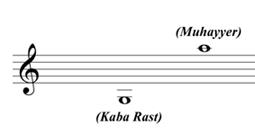 Lavta'nın Ses Genliği