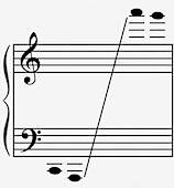 Günümüz Bandurası'nın Ses Genliği